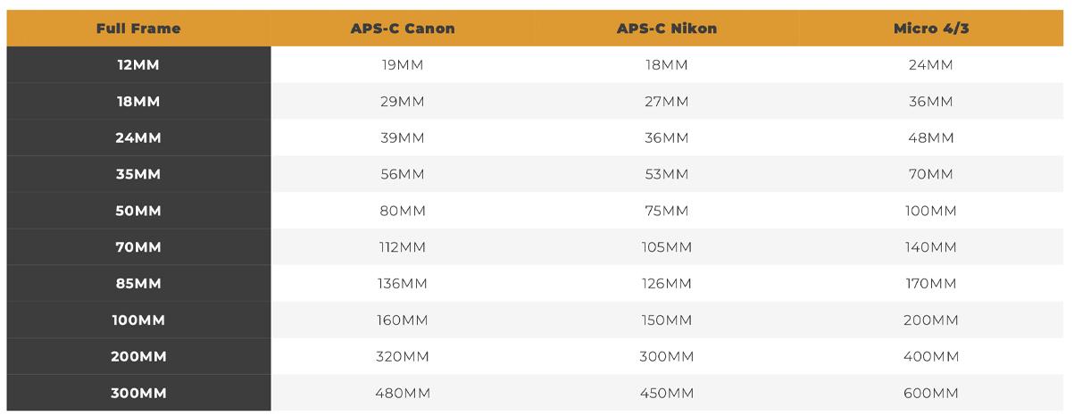 La distancia focal en fotografía y cómo entenderla - 3